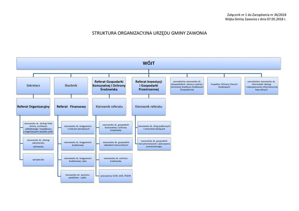 Na zdjęciu widać schemat organizacyjny urzędu z podziałem na stanowiska i referaty
