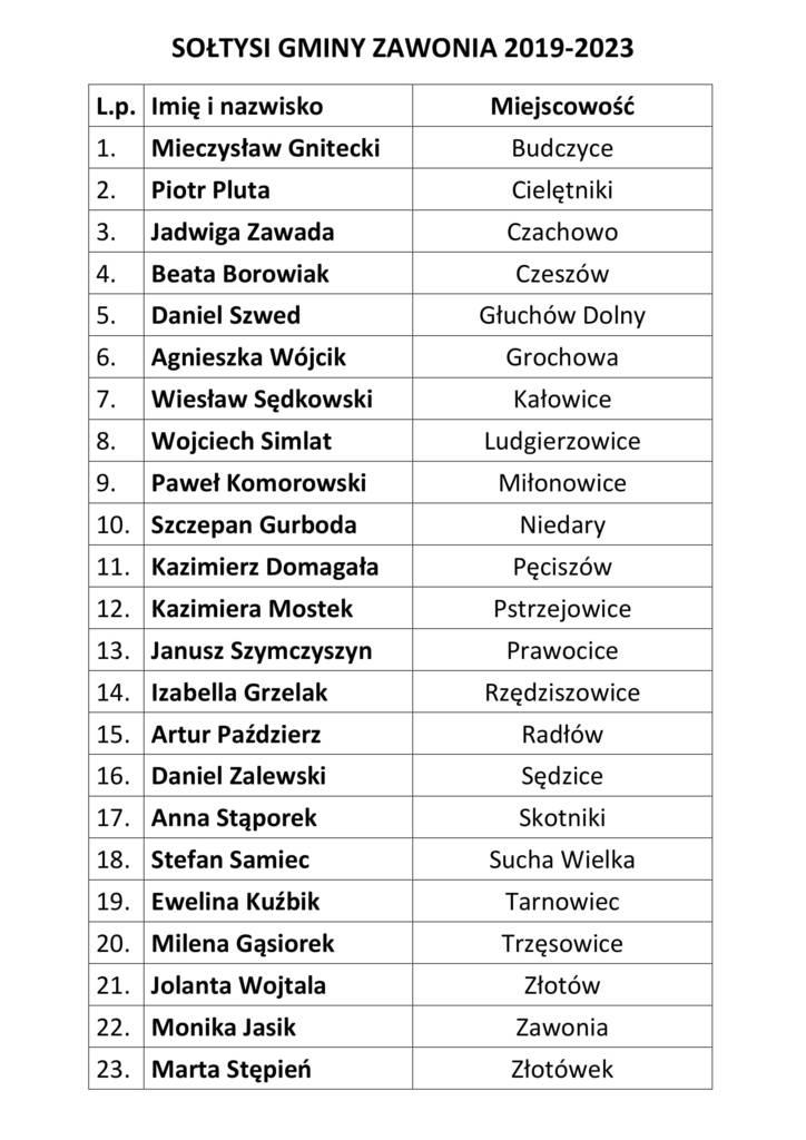 Sołtysi z Gminy Zawonia. Kadencja 2019-2023.jpeg