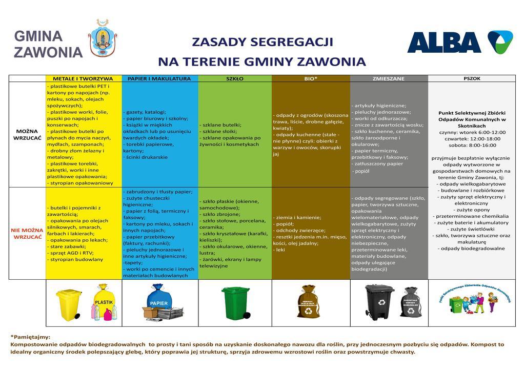Zasady segregacji na terenie Gminy Zawonia.jpeg